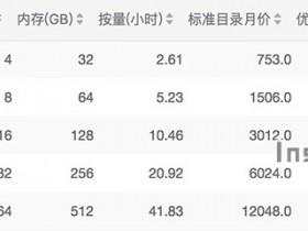 阿里云本地SSD型实例规格族i2配置性能详解及报价