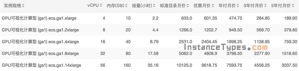 阿里云GPU可视化计算型实例规格族ga1配置性能详解及报价