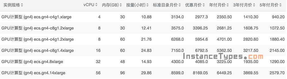 阿里云GPU计算型实例规格族gn4配置性能详解及报价