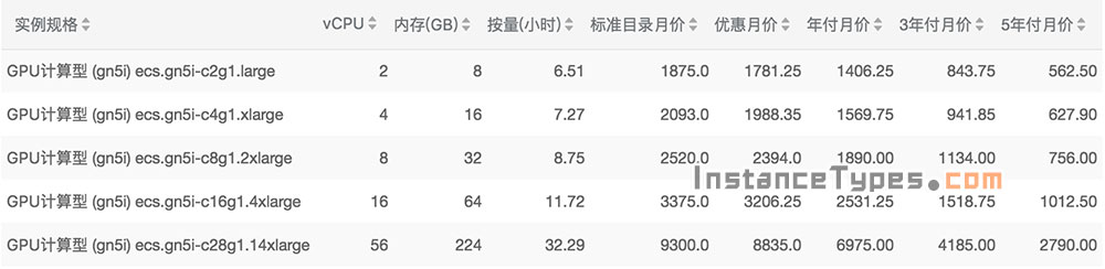 阿里云GPU计算型实例规格族gn5i配置性能详解及报价
