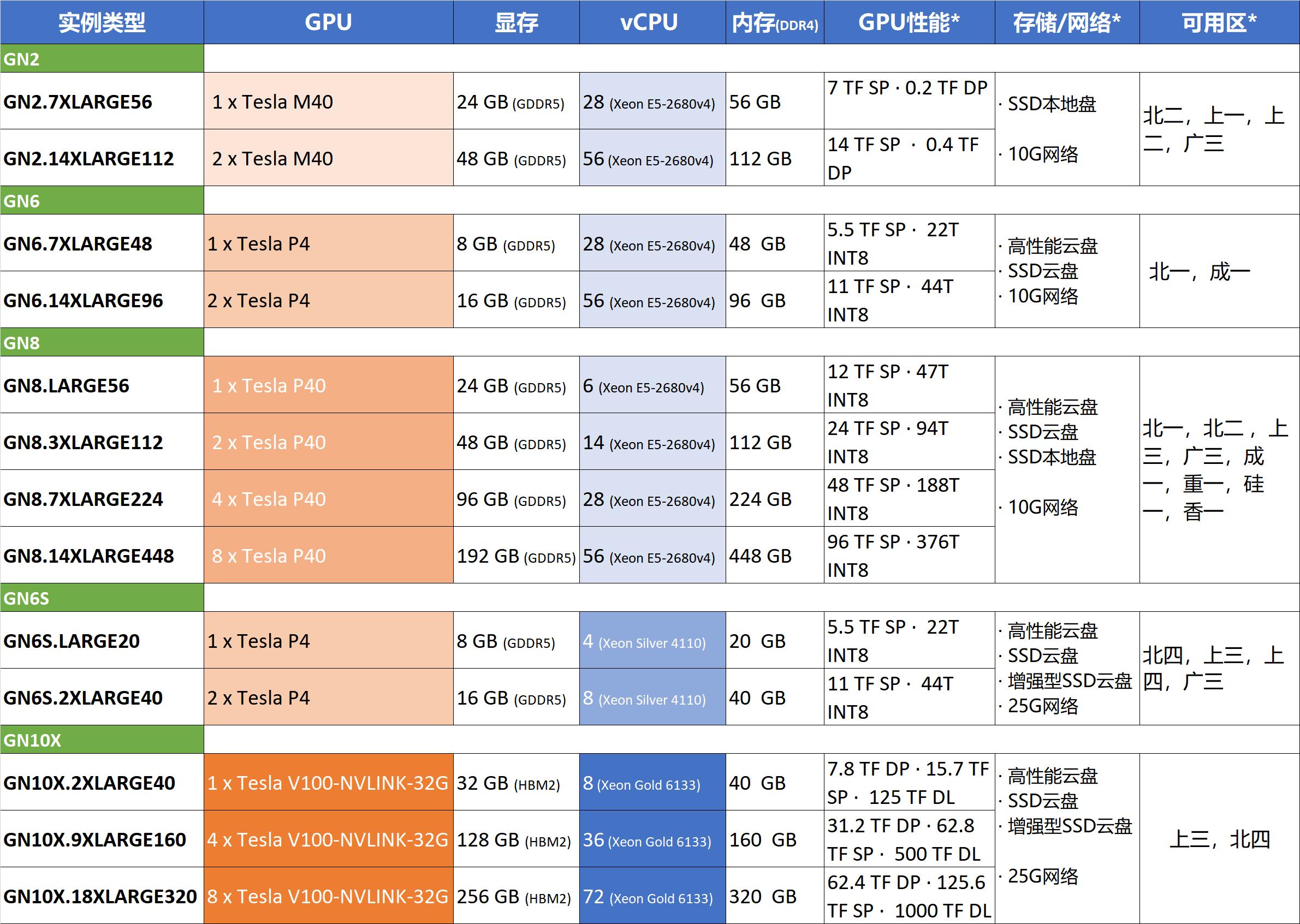 腾讯云NVIDIA GPU实例配置性能使用场景及注意事项