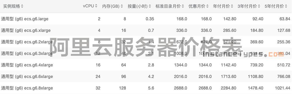 阿里云服务器价格表(ECS实例+磁盘价格+公网宽带报价)