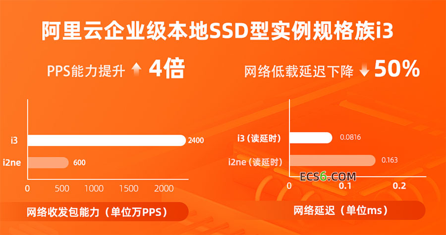 阿里云服务器本地SSD型i3实例配置性能参数说明