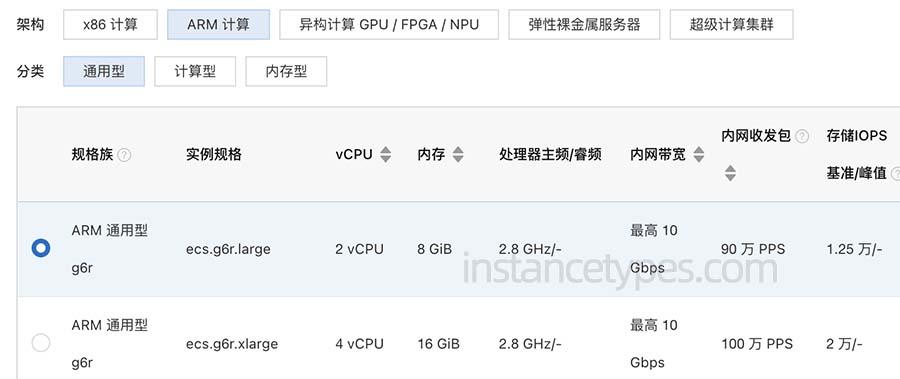 阿里云ARM服务器通用型g6r实例CPU性能参数详解
